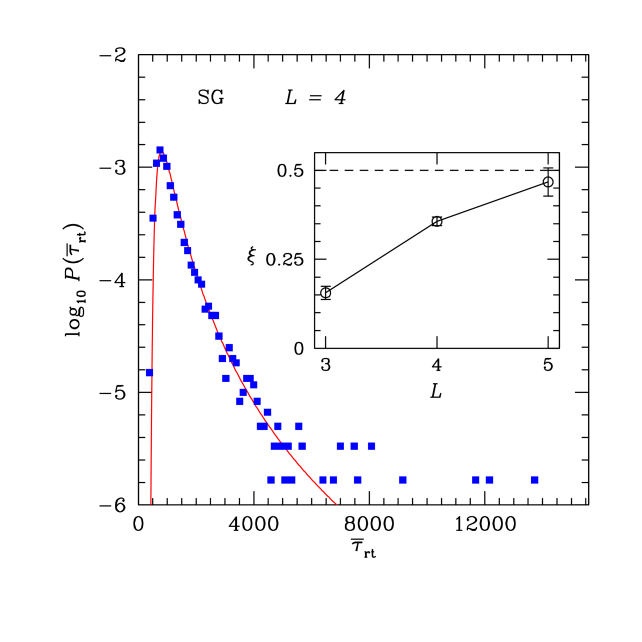 (Color online) Distribution of average round-trip times for 5000 different samples of the 3D Edwards-Anderson Ising spin glass with Gaussian disorder and fixed system size