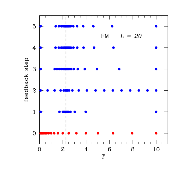 (Color online) Temperature sets for the ferromagnetic Ising model for different feedback steps. Starting from a geometric progression temperature set (step 0), we apply a feedback loop until the temperature set converges. While the geometric progression places many temperatures at low temperatures, the density of temperatures after the feedback optimization is highest at the bottleneck of the simulation around the critical temperature (marked by a vertical dashed line). Rapid convergence of the optimized temperature set is found after 3 – 4 feedback steps and a total of