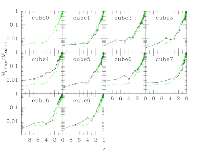Evolution of the mass of the central SKID progenitor halo for the same ten clusters as Fig.