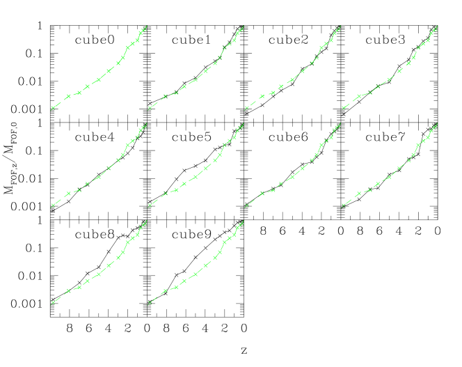 Evolution of the most massive FOF progenitor halo for the same ten clusters as in the previous 2 figures. For reference, the most massive halo is plotted in green (dashed curve) in each plot window.