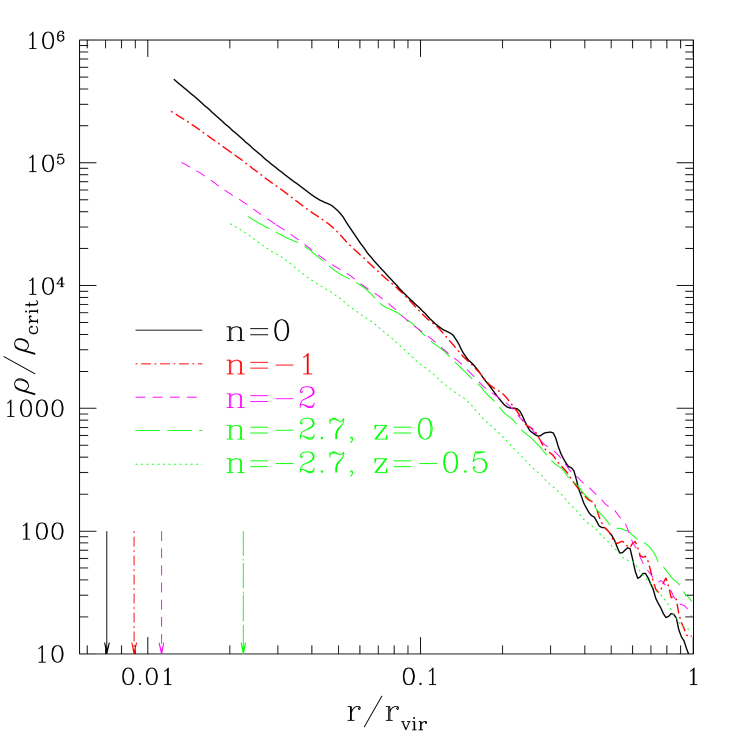 Density profiles for our cluster with initial power spectrum given by