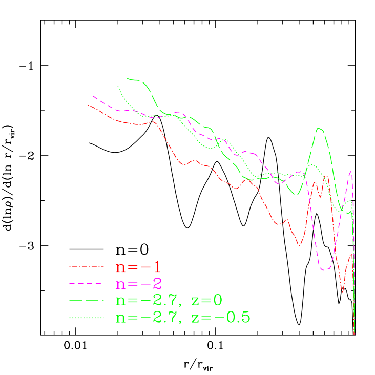Slopes of the density profiles of Fig.