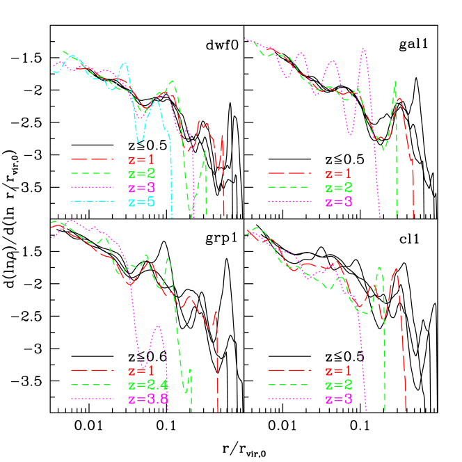Evolution of the slope of the density profiles of four haloes plotted against