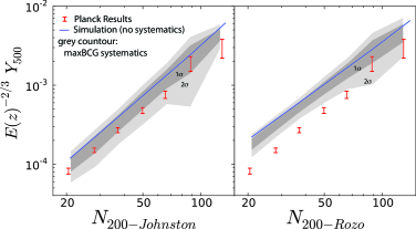 The Planck data (error bars) compared to the single perfect model used in