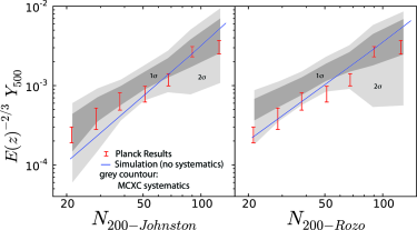 The Planck data for the maxBCG/MCXC X-ray sub-sample (error bars) compared to the single perfect model used in