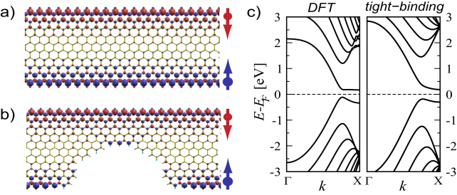 (color online) Ground state spin density for (a) an ideal and (b) an imperfect zigzag GNR. Blue (red) corresponds to up (down) spin density. (c)Band structures of an ideal GNR obtained from DFT and tight-binding approaches.
