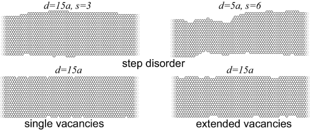 Step disorder: edge disorder created by a random walk, where the width of the nanoribbon is changed by one hexagon at every step. Steps are made with probability