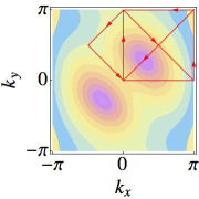 """The """"pseudo-spin"""" wave spectrum (contours of both the bands are shown in (a) and a section is shown in (b)). The values used for the parameters are same as that used for the calculation of the mean field phase diagram (Fig."""