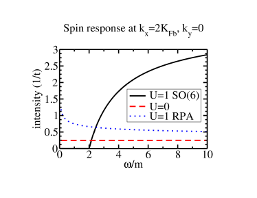 A number of constant wavevector cuts of the spin response function for 10% doping. We compare the computations done in the SO(6) Gross-Neveu framework with both non-interacting ladders and an RPA treatment.