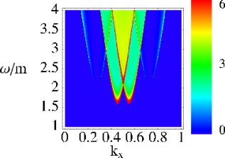 Plots of the spin response function for three different dopings, 5%, 10%, and 25%. The left-hand panels give the response at