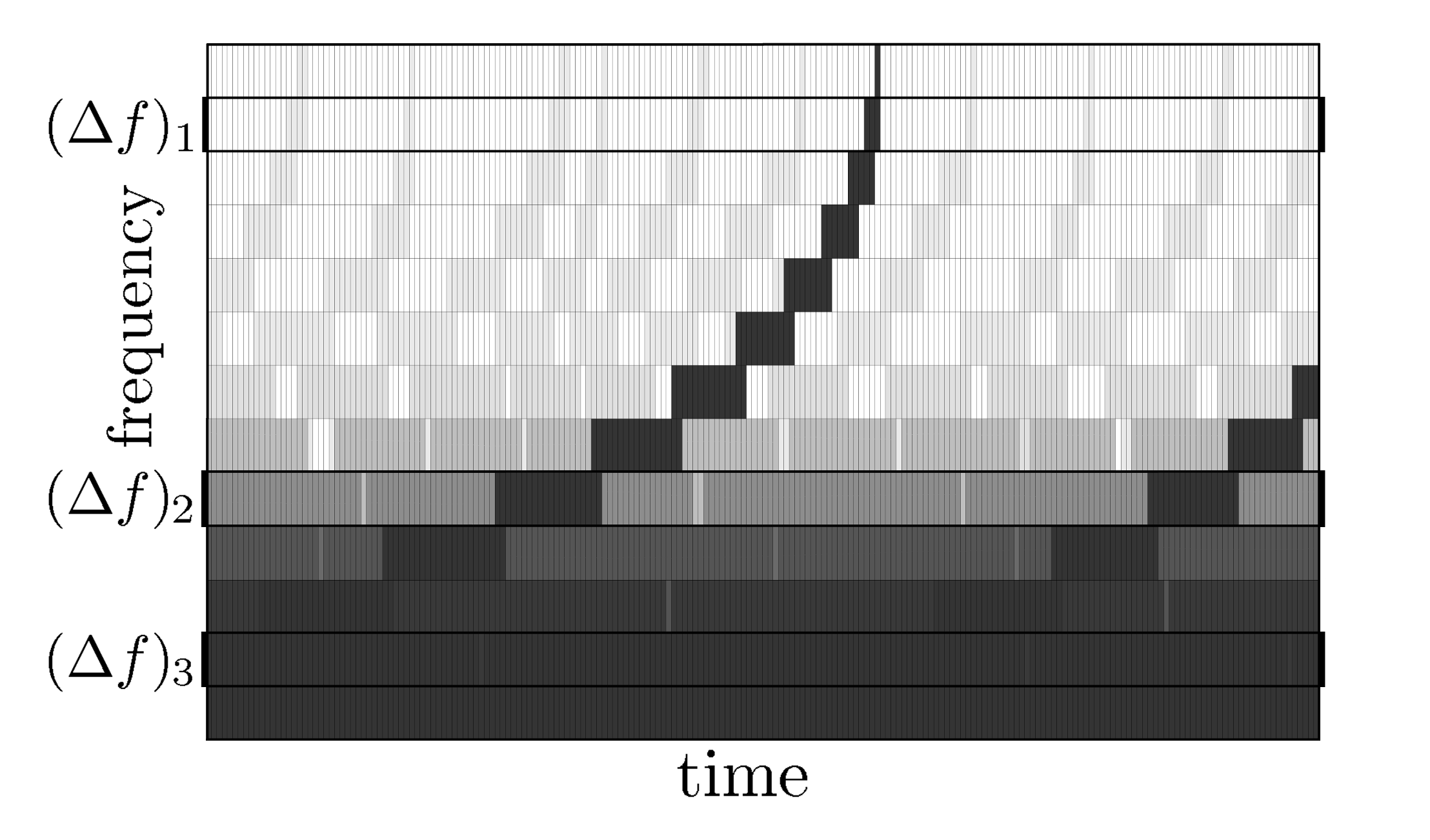 Observed frequency versus time. Each line represents the evolution of one signal (like the one produced by a binary). Closer signals, as well as the superposition of many signals, are plotted darker than distant individual signals. Three frequency bins are distinguished: in