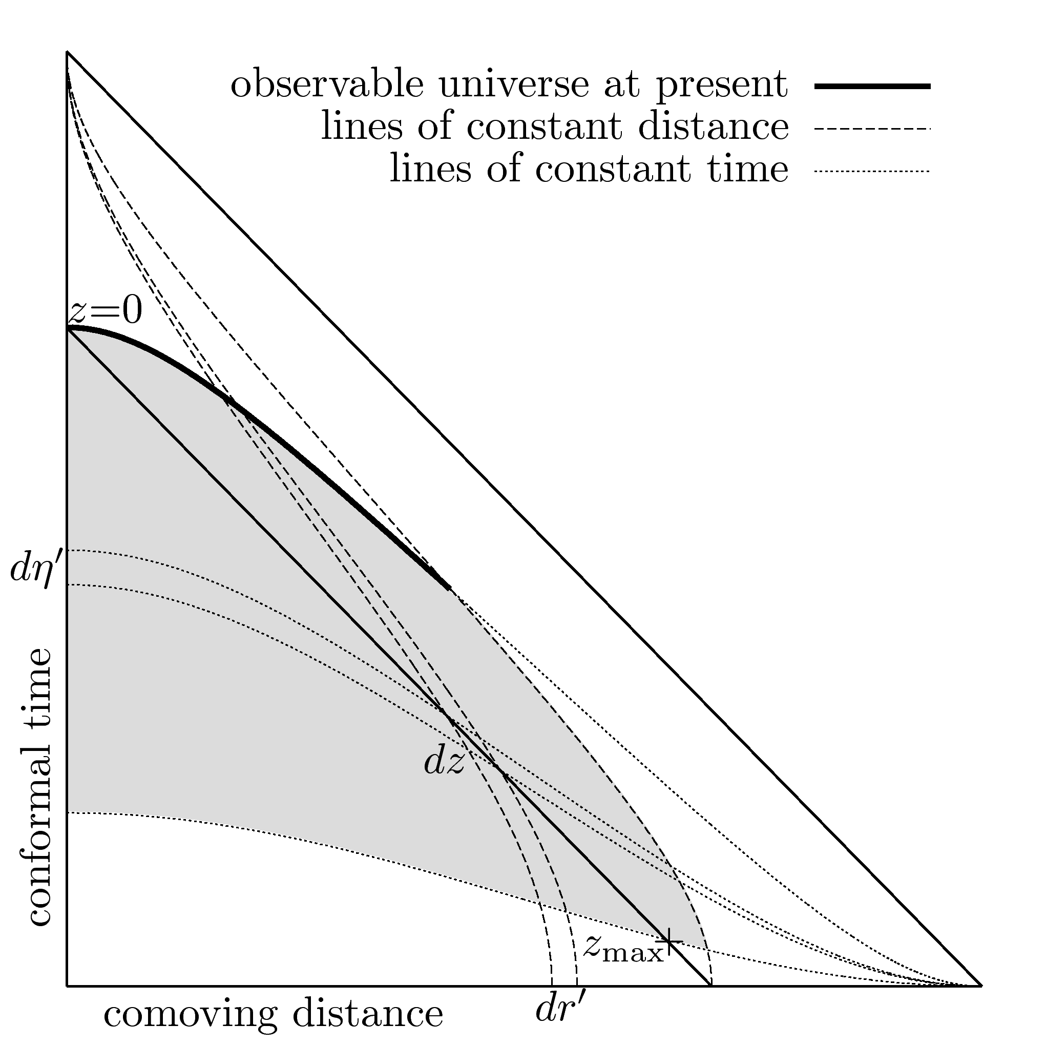 Penrose diagram of a universe described by the metric (