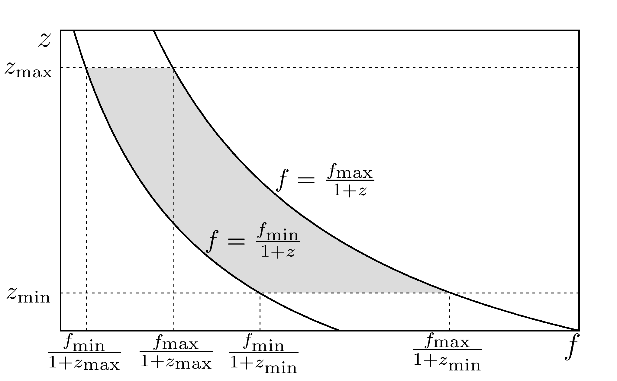 Redshift versus observed frequency. The spectral function of the total background of a certain ensemble has support only within the shaded area.