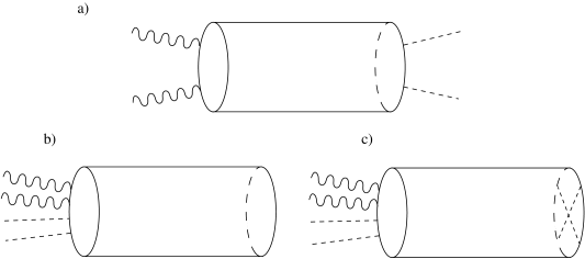D-brane gauge kinetic term corrections. a) Non-planar annulus amplitude, b) Planar annulus amplitude, c) Möbius amplitude.