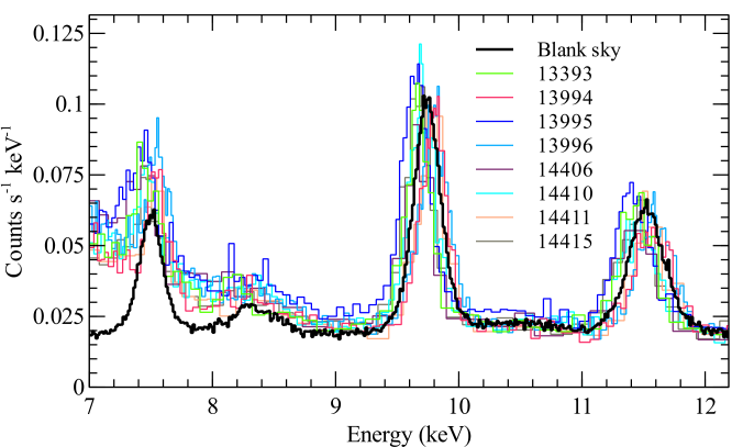 Comparison of the spectra of the instrumental lines in the observations taken in 2012 for the ACIS-I2 CCD. Also plotted is a spectrum taken from blank sky observations, appropriate for the time period. The spectra have been rebinned to have a signal to noise of 10 per spectral bin.