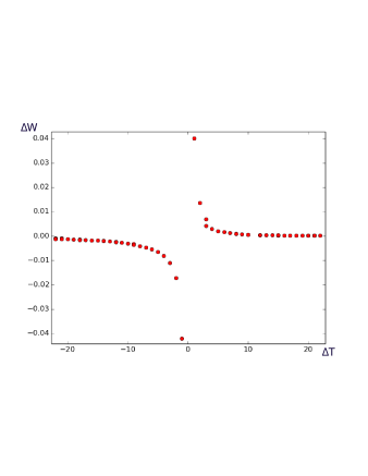 Result of simulation around pre-synaptic spike (time 0) showing indirectly the effect of a change in the rate of change in the post-synaptic voltage,