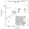 Composite mass-to-light ratio of different systems—galaxies, groups, clusters, and superclusters—as a function of scale (Bahcall et al. 1995). The best-fit