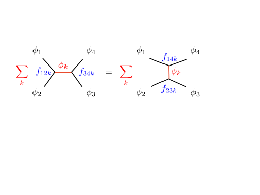 Any CFT is characterized by conformal data—primary operator dimensions and spins