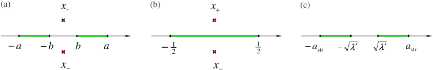 Symmetric two-cut configuration (a) resulting in the BMN scaling of the anomalous dimension in gauge theory for