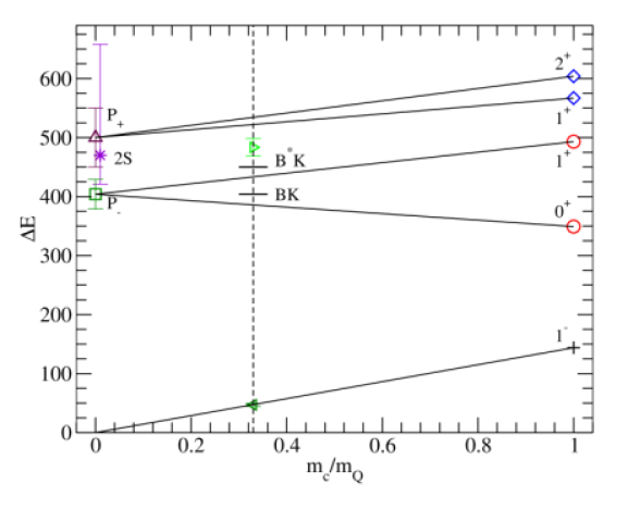 The energies in MeV of P-wave excited states relative to the ground state (