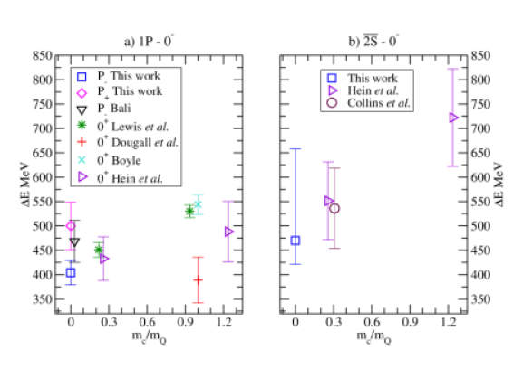 The energies from lattice studies of heavy-light excited states relative to the ground state (