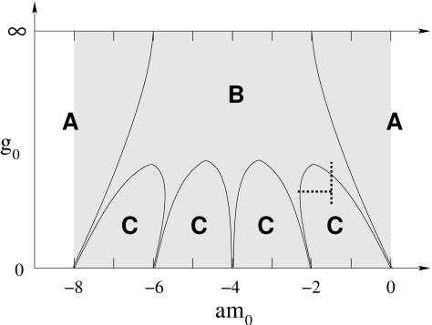 """A schematic representation of the Aoki phase diagram. The lightly shaded area is the super-critical region. Phase B is the (massless) Aoki phase, while phases A and C are massive. Depending on the action in the theory, each of the thin """"fingers"""" where the Aoki phase touches the line"""