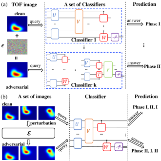 A schematic illustration of universal adversarial examples and perturbations. (a) Universal adversarial examples: a set of quantum classifiers can be trained to assign phase labels to different time-of-flight images, which can be obtained directly in cold atom experiments. Adding a small amount of carefully crafted noise to a certain image could make it become a universal adversarial example, namely the new crafted image could deceive all the classifiers in the set. (b)Universal adversarial perturbations: adding the same carefully-constructed noise to a set of images could make them all become adversarial examples for a given quantum classifier.