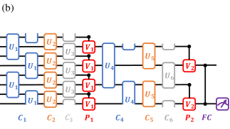 The structure of quantum classifiers used in the numerical simulations. (a)The illustrative structure of a general multi-layer quantum variational classifier that takes