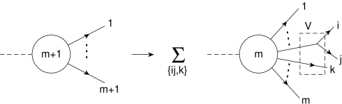 Pictorial representation of the dipole factorization procedure. When the partons