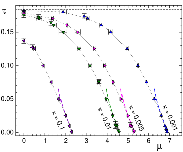 Phase diagram as obtained from the maxima of the Polyakov loop susceptibility