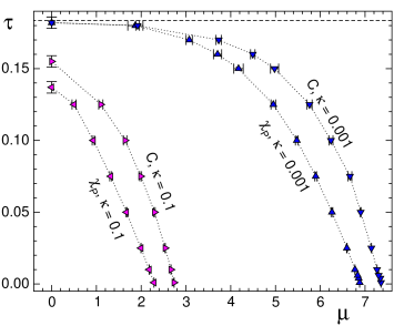 Comparison of the phase boundaries obtained from the maxima of susceptibility