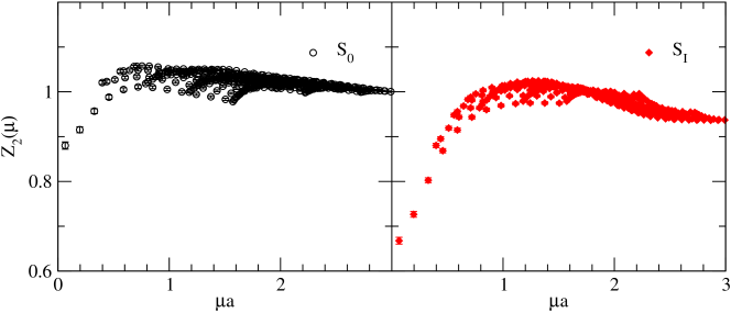 as a function of the renormalisation scale