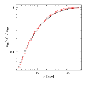 Cumulative radial distribution of unmerged IMBHs in the scenario A (red) and B (black), for a Milky Way Halo at z=0. The mean and error are based on