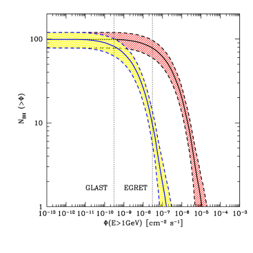IMBHs integrated luminosity function, i.e. number of black holes producing a gamma-ray flux larger than a given flux, as a function of the flux, for our scenario B (i.e. for IMBHs with mass