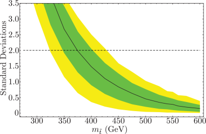 The median expected exclusion, for background only pseudo experiments, on a stop-neutralino simplified model whose masses are related by