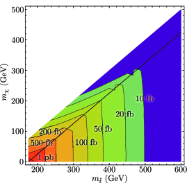 Left: Semi-leptonic trigger efficiency for semi-leptonic events as a function of stop and LSP masses. Right: Cross section times efficiency for the semi-leptonic selection criteria as a function of stop and LSP masses.