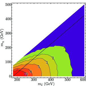 Expected number of standard deviations that the supersymmetric stop signal can be excluded by using 200 pseudo-experiments of 20fb