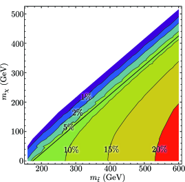 Left: Signal trigger efficiency as a function of stop and LSP masses for hadronic event selection. Right: Signal cross section times trigger efficiencies as a function of stop and LSP masses. Like all such plots in this paper, the contours are extrapolated from a grid of Monte Carlo results with