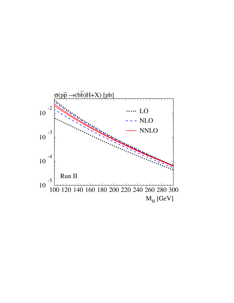 Cross section for Higgs boson production in bottom quark annihilation at (a) the