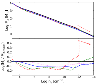 Evolution of the Jeans mass calculated using the density and temperature in the central shell of our simulation, as a function of its number density. Lines refer to the minimal (M1000; dotted), fiducial (M100; thin solid), sub-maximal (M10; dot-dashed), maximal (M1; dashed) models, and to the control run (NODM; thick solid). The top panel shows the absolute value of