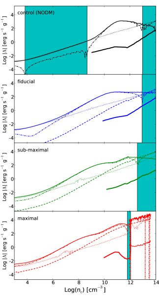Evolution of the main heating and cooling mechanisms in the central shell of our simulations, as a function of its number density
