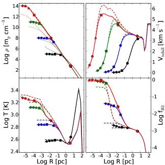 Evolution of DM and gas profile (top left), infall velocity (top right), temperature (bottom left), and H