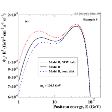 An example of a light model annihilating mainly into