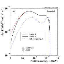 Example of positron spectra versus the positron energy. In (a) we show a typical spectrum for medium-heavy neutralinos, in (b) we show a spectrum from a heavy neutralino when gauge bosons dominate the annihilation final states and in (c) a spectrum when the branching ratio for annihilation into