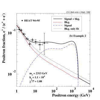 Example of positron fractions versus the positron energy. We show both the signal and background for the best simultaneous fit and also the best fit of the background alone. In (a) we show a typical spectrum for medium-heavy neutralinos, in (b) we show a spectrum for a heavy neutralino when gauge bosons dominate the annihilation final states, in (c) a spectrum when the branching ratio for annihilation into