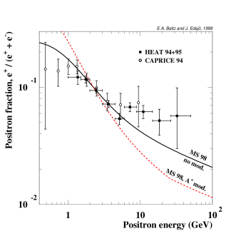 The positron fraction for the background is shown both without and with charge-sign dependent solar modulation