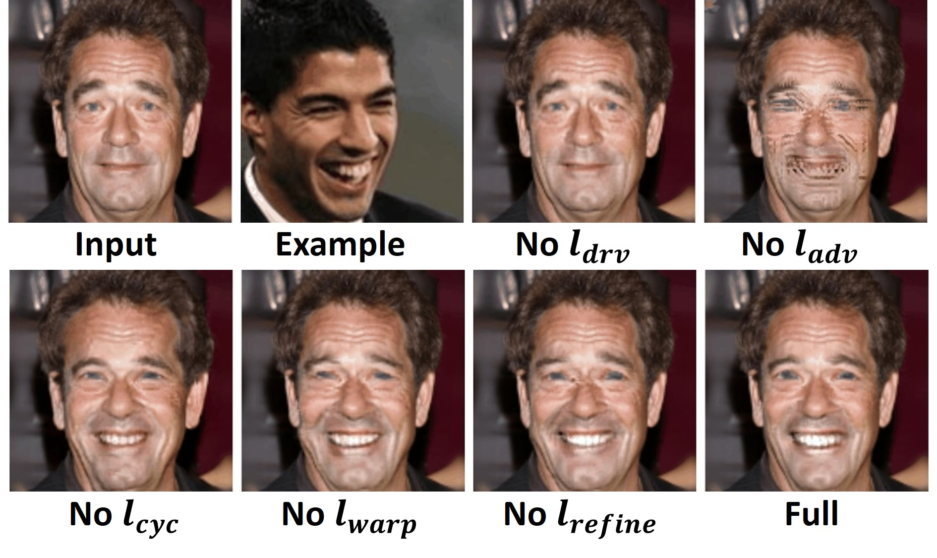 """Ablation studies on training losses in the task of example-based facial animation. E.g., """"No"""