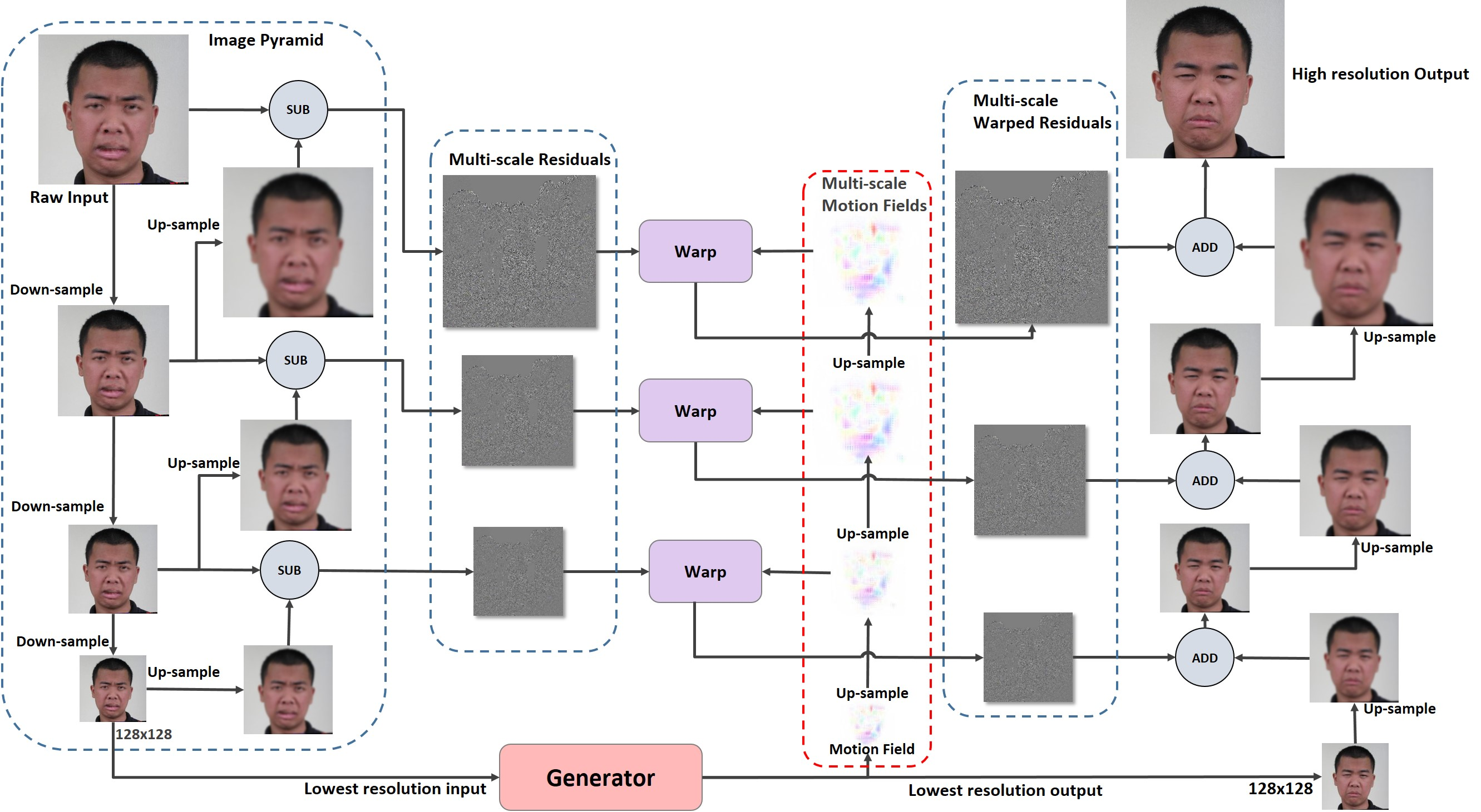Processing pipeline of multiscale