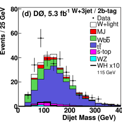 (Color online) Dijet mass distributions for candidate