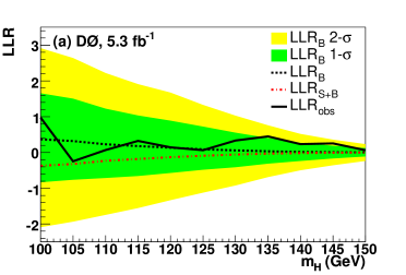 (Color online) (a) Log-likelihood ratios for the background-only model (